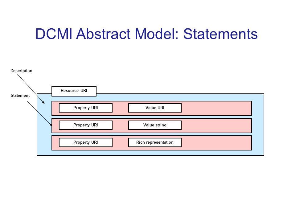 Resource URI Property URIValue URI Property URIValue string Property URIRich representation Statement Description DCMI Abstract Model: Statements
