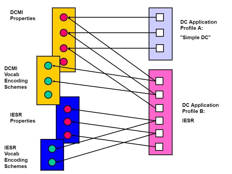 IESR Properties IESR Vocab Encoding Schemes DC Application Profile B: IESR DC Application Profile A: