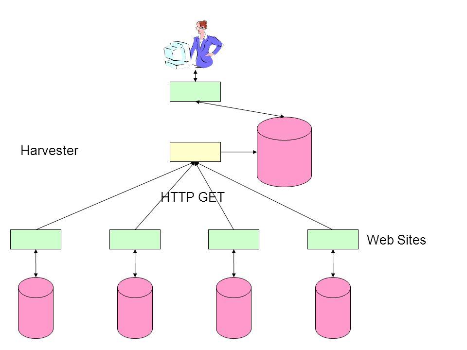Web Sites Harvester HTTP GET