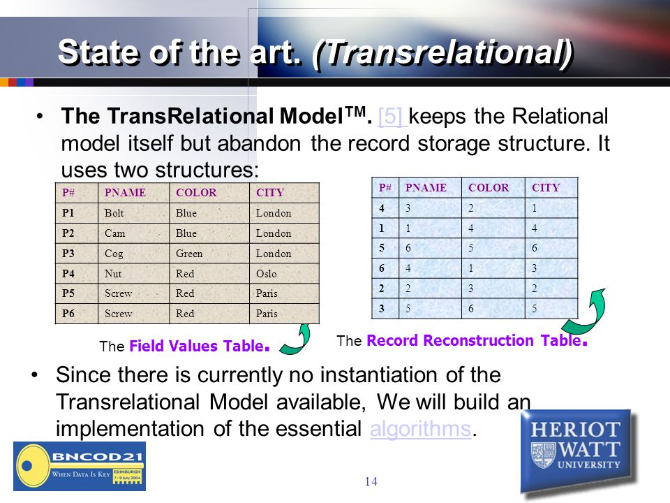14 State of the art. (Transrelational) The TransRelational Model TM.