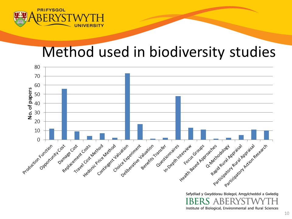 Method used in biodiversity studies 10
