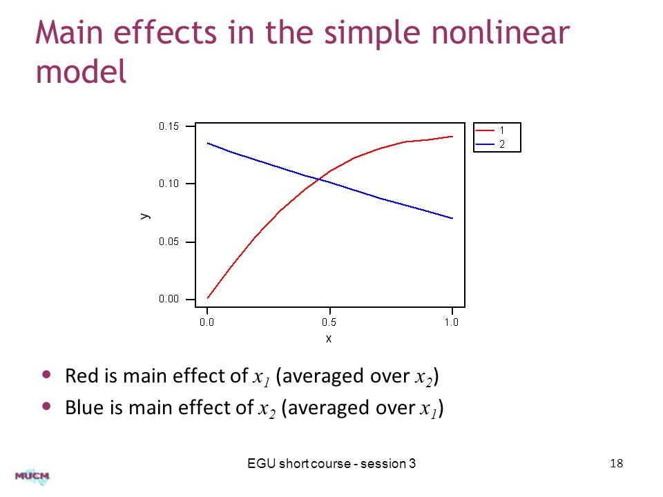 Main effects in the simple nonlinear model Red is main effect of x 1 (averaged over x 2 ) Blue is main effect of x 2 (averaged over x 1 ) EGU short course - session 318