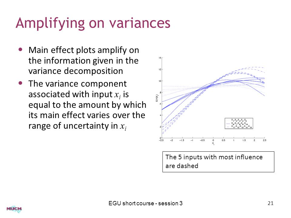 Amplifying on variances Main effect plots amplify on the information given in the variance decomposition The variance component associated with input x i is equal to the amount by which its main effect varies over the range of uncertainty in x i EGU short course - session 321 The 5 inputs with most influence are dashed