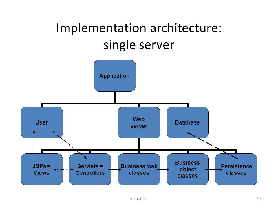 Structure17 Implementation architecture: single server Application User Web server JSPs = Views Servlets = Controllers Business task classes Business object classes Persistence classes Database