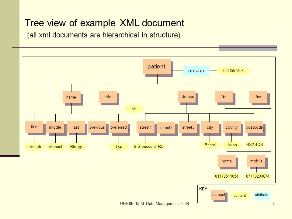 UFIE8K-15-M Data Management 20088 Tree view of example XML document (all xml documents are hierarchical in structure) patient name title address fax tel first middle last previous preferred street1 street2 street3 city county postcode home mobile JosephMichaelBloggs Joe 2 Gloucester Rd BristolAvon BS2 4QS 01179541054 07710234674 Mr nhs-no 7503557856 KEY element content attribute