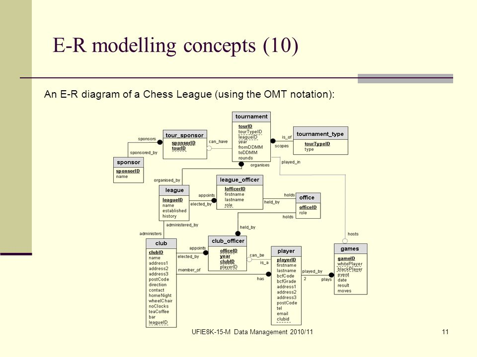 UFIE8K-15-M Data Management 2010/1111 E-R modelling concepts (10) An E-R diagram of a Chess League (using the OMT notation):