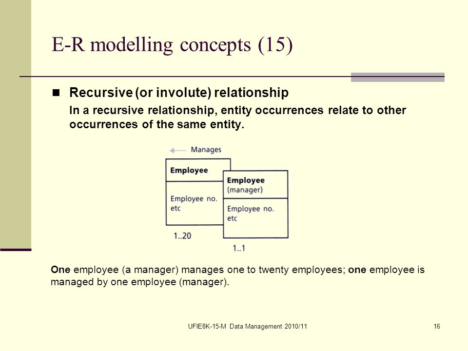 UFIE8K-15-M Data Management 2010/1116 E-R modelling concepts (15) Recursive (or involute) relationship In a recursive relationship, entity occurrences relate to other occurrences of the same entity.
