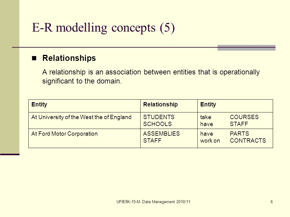 UFIE8K-15-M Data Management 2010/116 E-R modelling concepts (5) Relationships A relationship is an association between entities that is operationally significant to the domain.