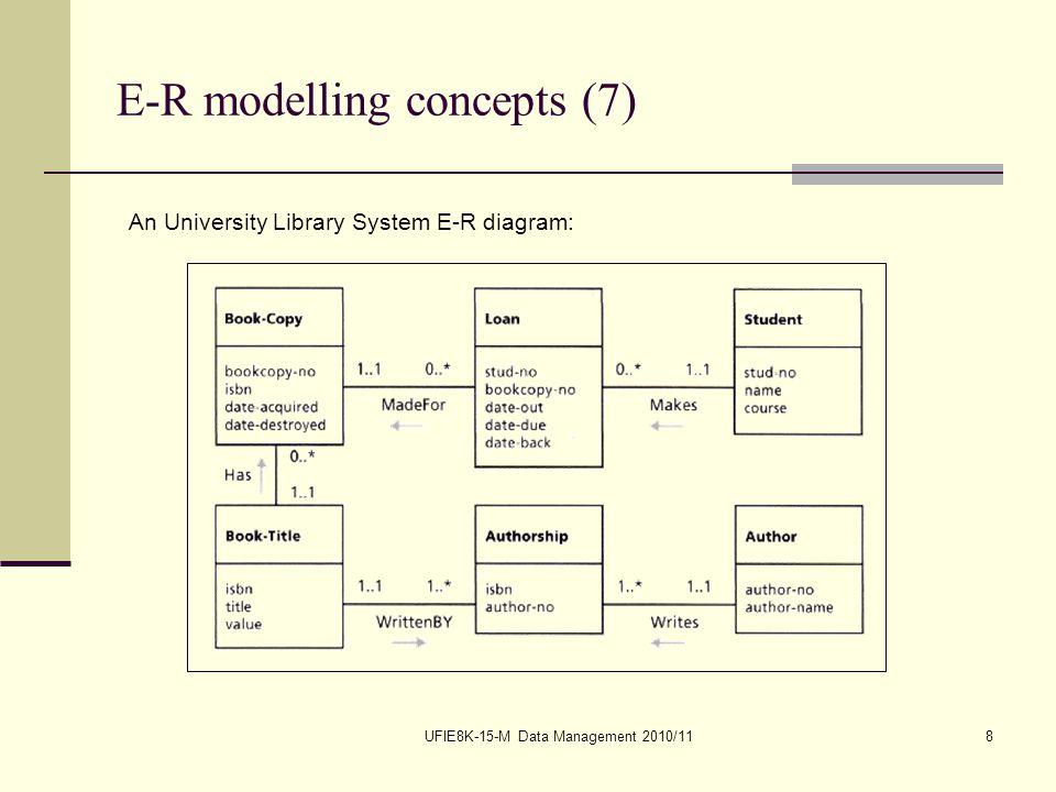 UFIE8K-15-M Data Management 2010/118 E-R modelling concepts (7) An University Library System E-R diagram: