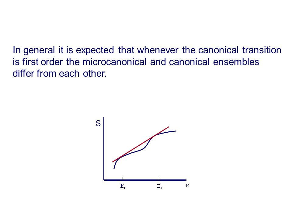 In general it is expected that whenever the canonical transition is first order the microcanonical and canonical ensembles differ from each other.