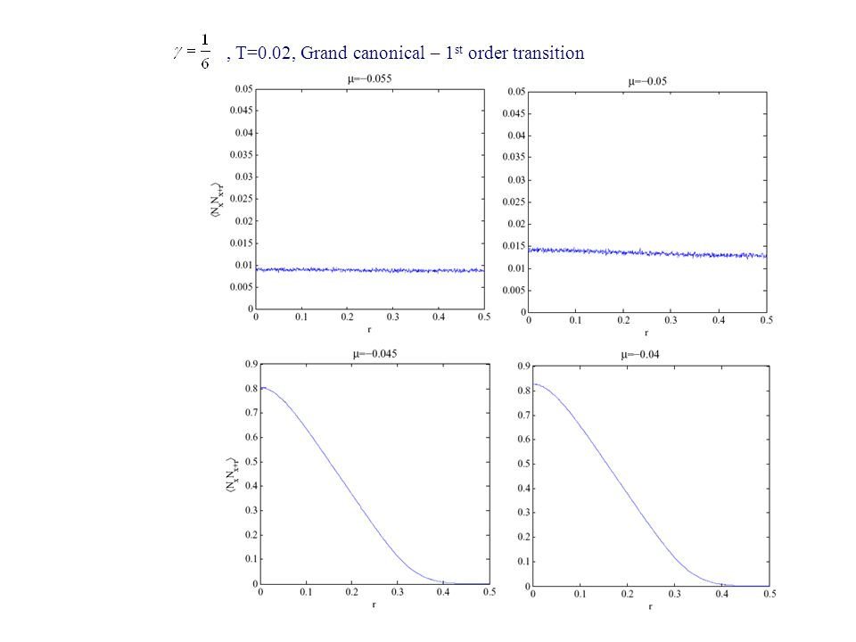, T=0.02, Grand canonical – 1 st order transition