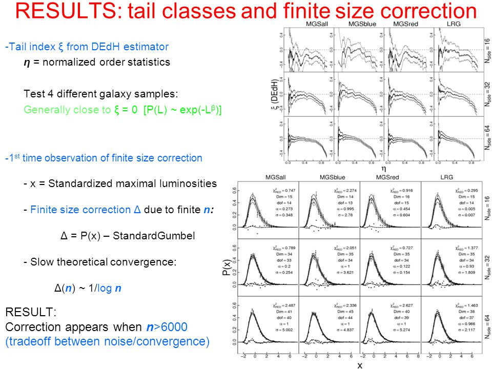 RESULTS: tail classes and finite size correction -Tail index ξ from DEdH estimator η = normalized order statistics Test 4 different galaxy samples: Generally close to ξ = 0 [P(L) ~ exp(-L β )] -1 st time observation of finite size correction - x = Standardized maximal luminosities - Finite size correction Δ due to finite n: Δ = P(x) – StandardGumbel - Slow theoretical convergence: Δ(n) ~ 1/log n RESULT: Correction appears when n>6000 (tradeoff between noise/convergence)