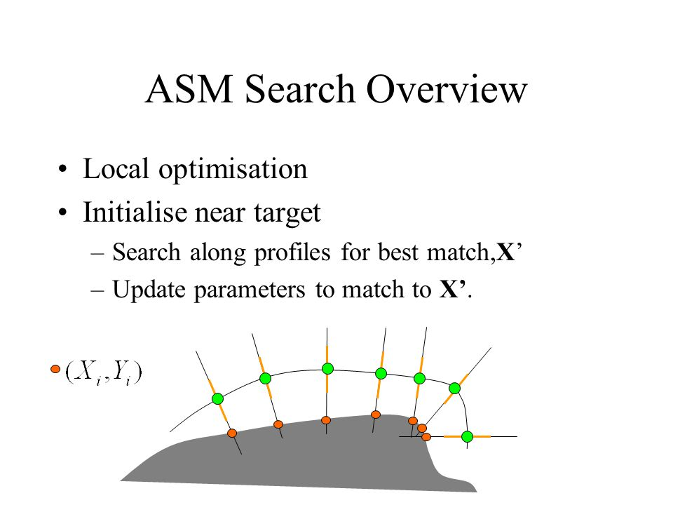 ASM Search Overview Local optimisation Initialise near target –Search along profiles for best match,X' –Update parameters to match to X'.
