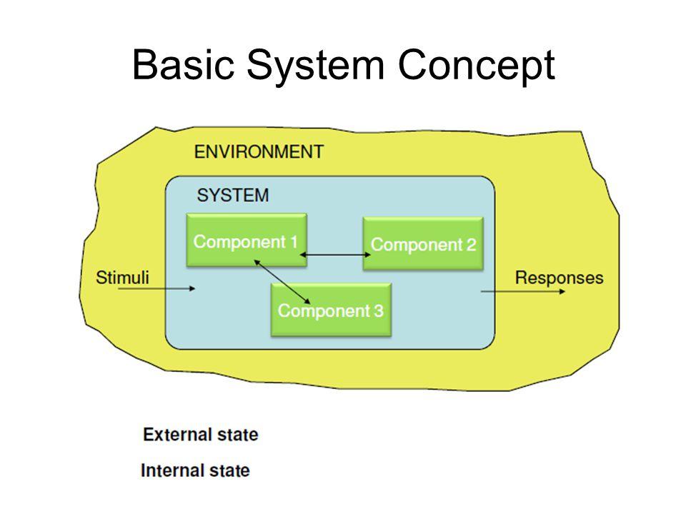 Basic System Concept