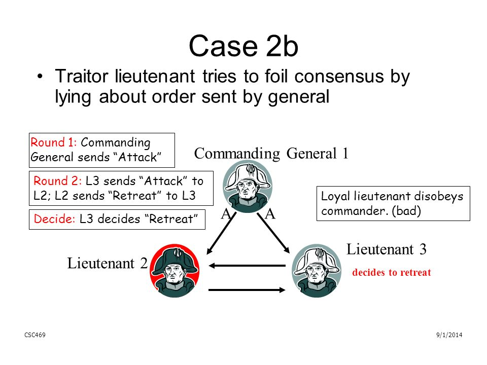 R A 9/1/2014CSC469 Case 2b Traitor lieutenant tries to foil consensus by lying about order sent by general Lieutenant 3 Commanding General 1 Lieutenant 2 AA decides to retreat Round 1: Commanding General sends Attack Loyal lieutenant disobeys commander.