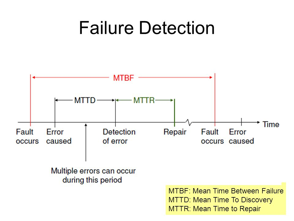 Failure Detection MTBF: Mean Time Between Failure MTTD: Mean Time To Discovery MTTR: Mean Time to Repair