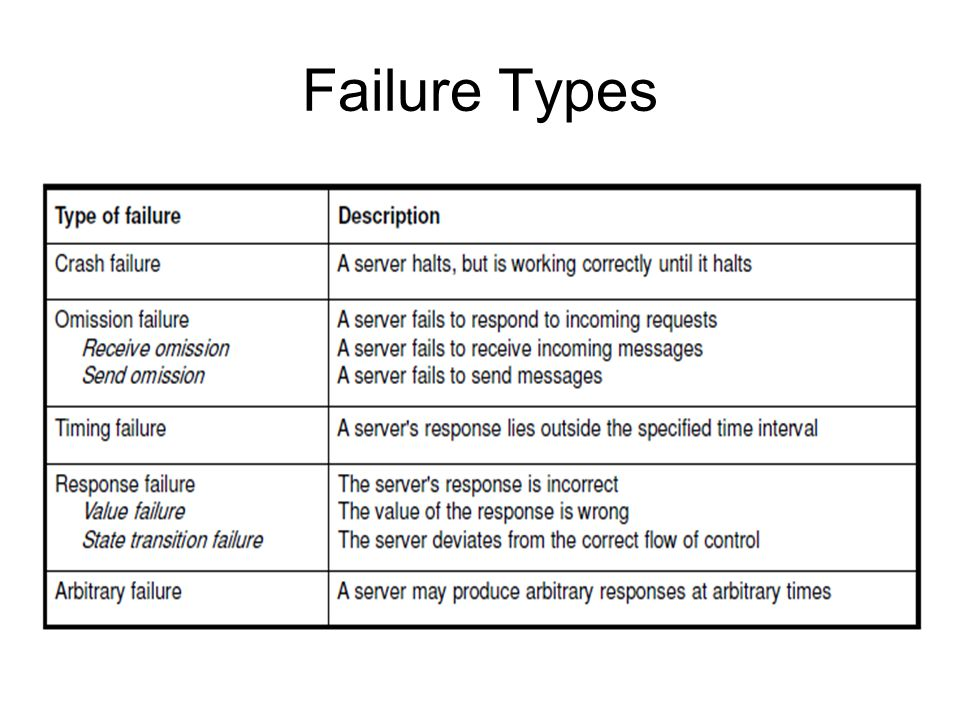 Failure Types
