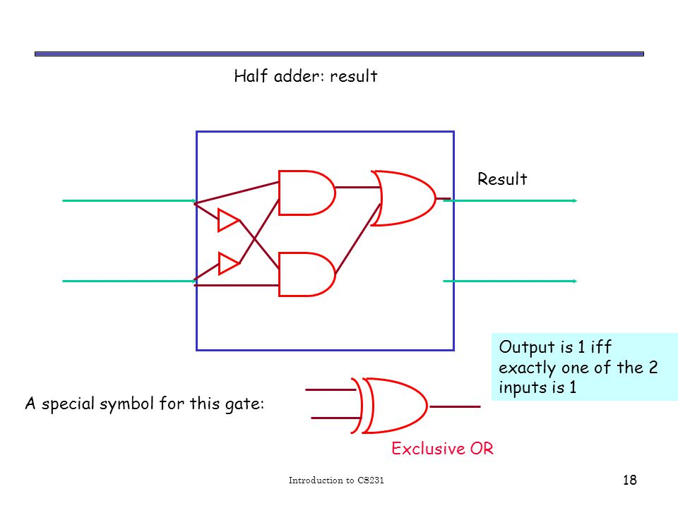 Introduction to CS231 18 Half adder: result Result Exclusive OR Output is 1 iff exactly one of the 2 inputs is 1 A special symbol for this gate: