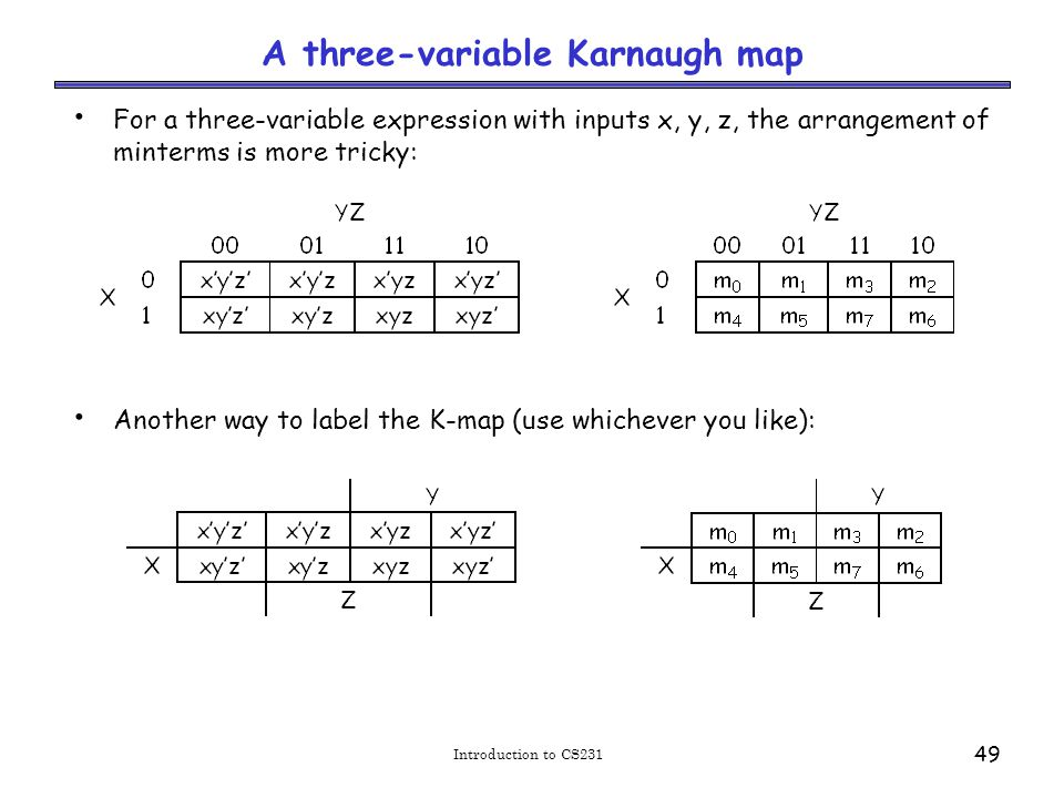 Introduction to CS231 49 A three-variable Karnaugh map For a three-variable expression with inputs x, y, z, the arrangement of minterms is more tricky: Another way to label the K-map (use whichever you like):