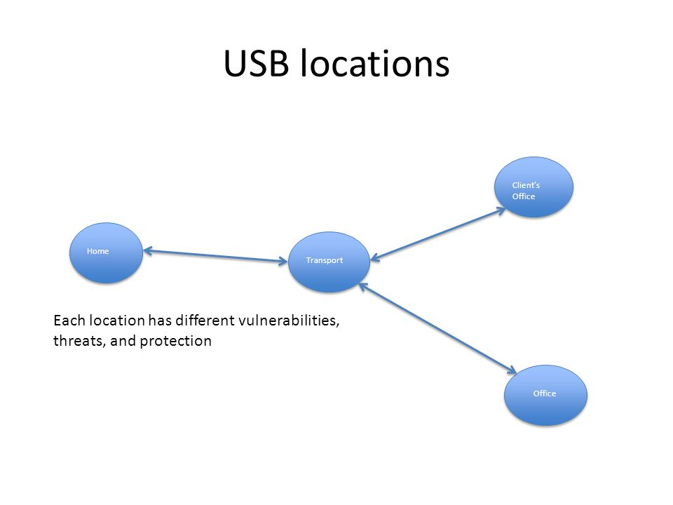 USB locations Home Client's Office Office Transport Each location has different vulnerabilities, threats, and protection