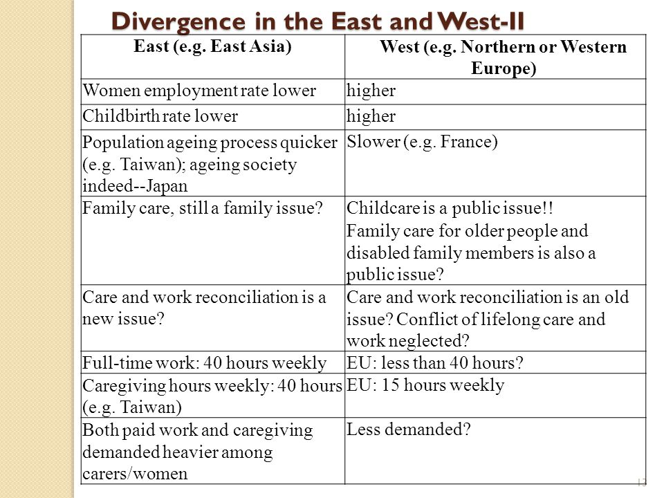 13 Divergence in the East and West-II East (e.g. East Asia)West (e.g. Northern or Western Europe) Women employment rate lowerhigher Childbirth rate lo