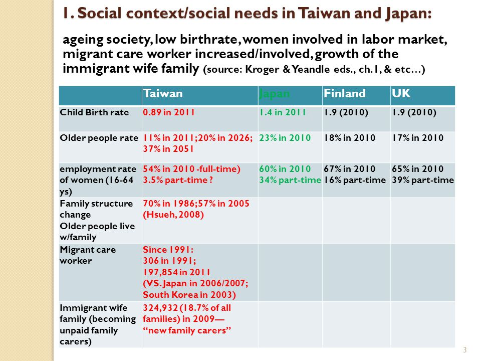 1. Social context/social needs in Taiwan and Japan: ageing society, low birthrate, women involved in labor market, migrant care worker increased/invol