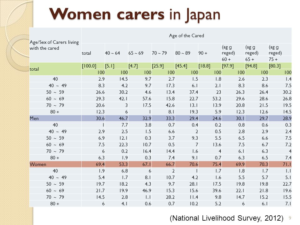 Women carers in Japan 9 Age/Sex of Carers living with the cared Age of the Cared total 40 ~ 6465 ~ 6970 ~ 7980 ~ 8990 + (ag g reged) 60 + 65 + 75 + to
