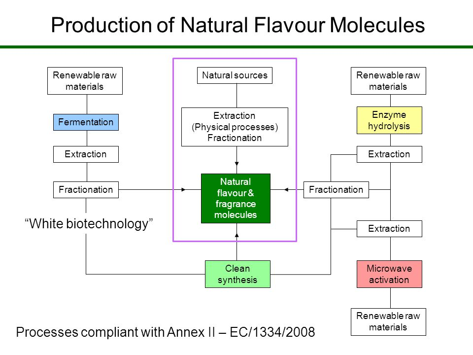 Production of Natural Flavour Molecules Natural sources Extraction (Physical processes) Fractionation Renewable raw materials Fractionation Fermentation Extraction White biotechnology Fractionation Renewable raw materials Enzyme hydrolysis Extraction Renewable raw materials Microwave activation Extraction Clean synthesis Processes compliant with Annex II – EC/1334/2008 Natural flavour & fragrance molecules