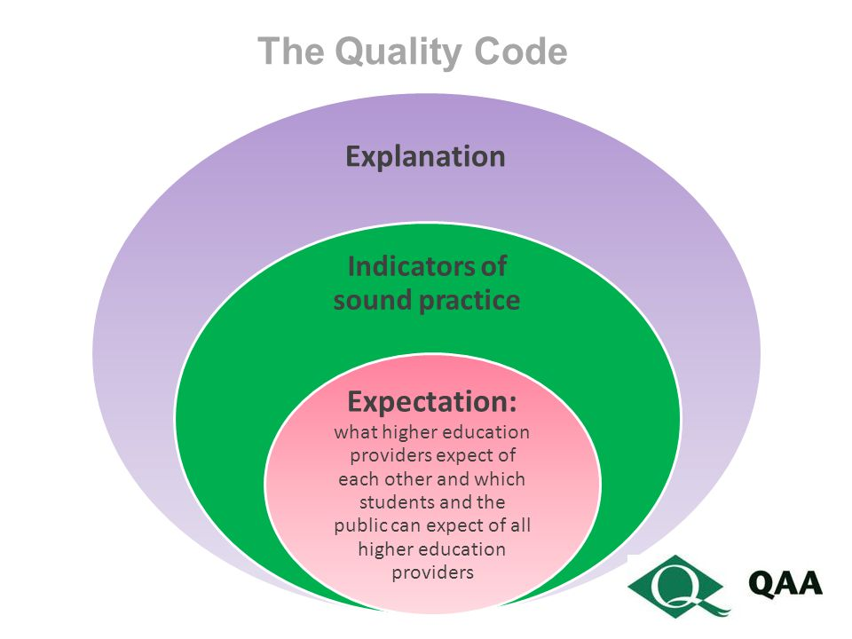 Explanation Indicators of sound practice Expectation: what higher education providers expect of each other and which students and the public can expect of all higher education providers The Quality Code