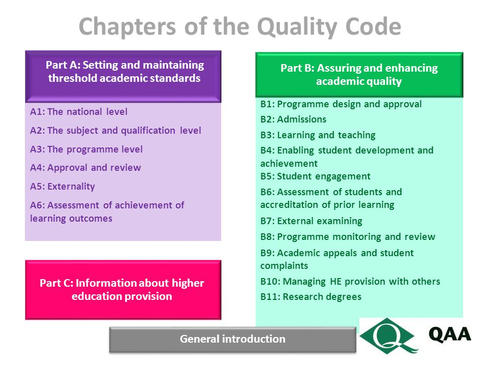 Chapters of the Quality Code A1: The national level A2: The subject and qualification level A3: The programme level A4: Approval and review A5: Externality A6: Assessment of achievement of learning outcomes B1: Programme design and approval B2: Admissions B3: Learning and teaching B4: Enabling student development and achievement B5: Student engagement B6: Assessment of students and accreditation of prior learning B7: External examining B8: Programme monitoring and review B9: Academic appeals and student complaints B10: Managing HE provision with others B11: Research degrees Part A: Setting and maintaining threshold academic standards Part B: Assuring and enhancing academic quality Part C: Information about higher education provision General introduction
