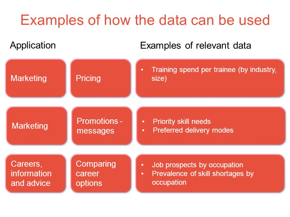 Examples of how the data can be used Comparing career options Job prospects by occupation Prevalence of skill shortages by occupation Job prospects by occupation Prevalence of skill shortages by occupation Careers, information and advice Application Examples of relevant data Pricing Training spend per trainee (by industry, size) Marketing Promotions - messages Priority skill needs Preferred delivery modes Priority skill needs Preferred delivery modes Marketing