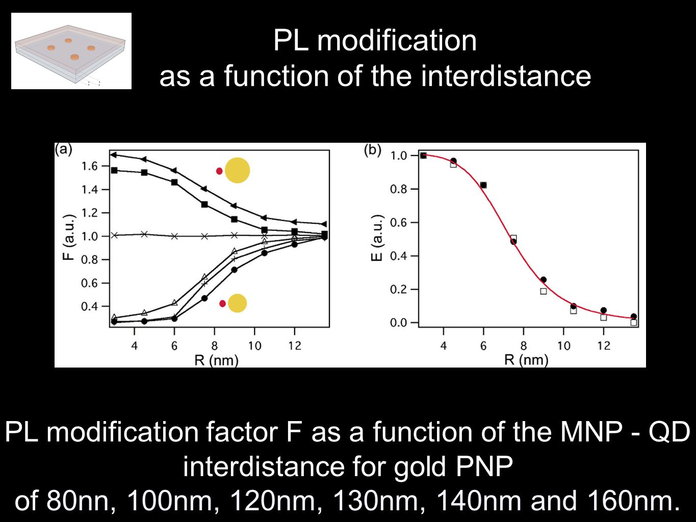 PL modification factor F as a function of the MNP - QD interdistance for gold PNP of 80nn, 100nm, 120nm, 130nm, 140nm and 160nm.