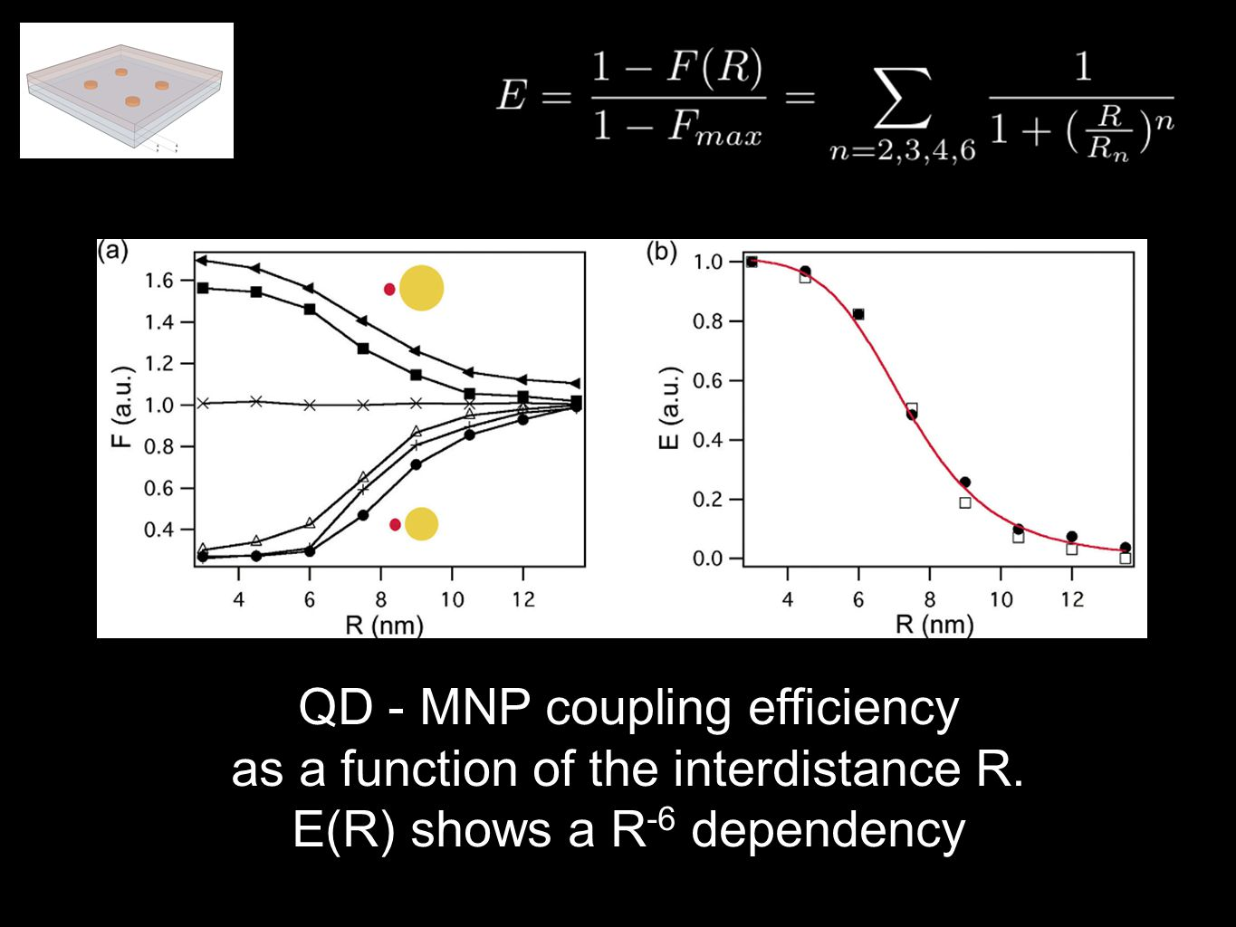 QD - MNP coupling efficiency as a function of the interdistance R. E(R) shows a R -6 dependency