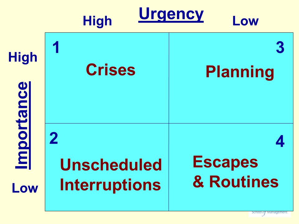Importance HighLow Urgency Crises Planning Unscheduled Interruptions Escapes & Routines 13 2 4 High Low