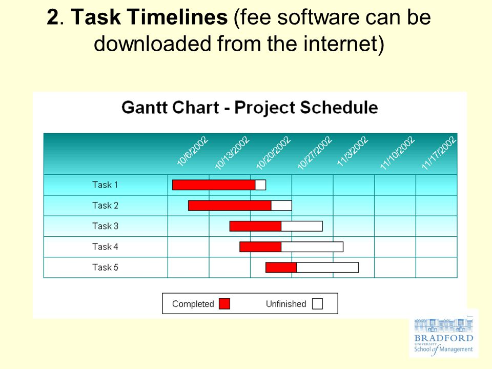 2. Task Timelines (fee software can be downloaded from the internet)