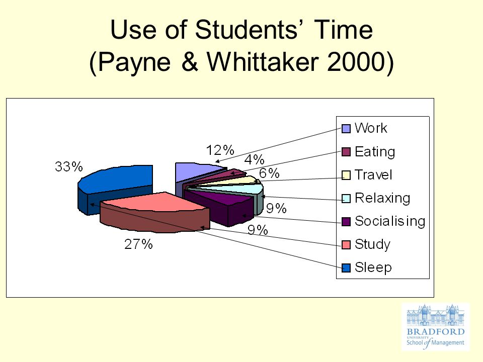Allocating time Activity Calculation Each total Hours of sleep each night X 7= Hours per day grooming (washing; dressing) X 7= Hours eating / preparing food X 7= Total travel time (weekdays) X 5= Total travel time (weekends) X 2= Hours of work (paid or vol) per week Hours of lectures and tutorials per week Av.