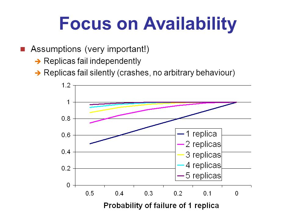 CSC253 / 2005-06G. Blair/ F. Taiani19 Focus on Availability Assumptions (very important!)  Replicas fail independently  Replicas fail silently (cras