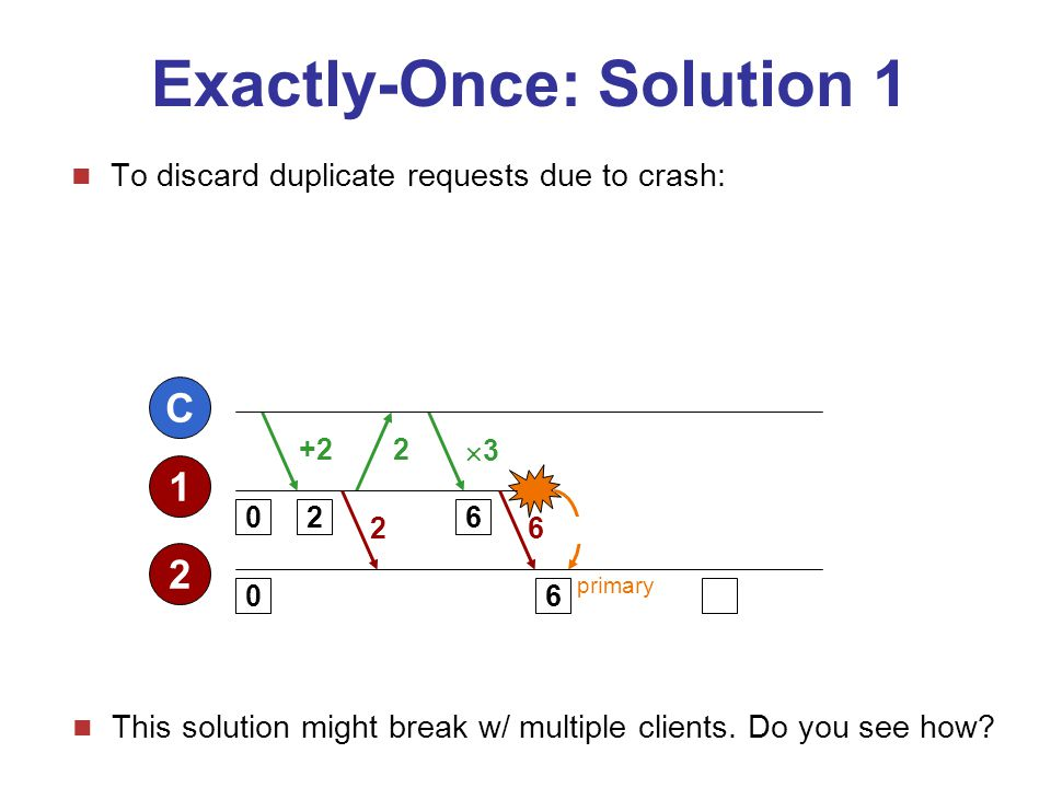 CSC253 / 2005-06G. Blair/ F. Taiani10 Exactly-Once: Solution 1 To discard duplicate requests due to crash:  Attach a running request ID to requests 