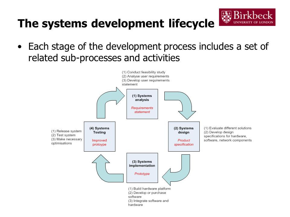 Systems analysis – feasibility The possible benefits and achievability of proposed IT solutions are normally expressed in a feasibility study A feasibility study examines the business, technical and case for building a new system Business case –By how much will the proposed product reduce costs.