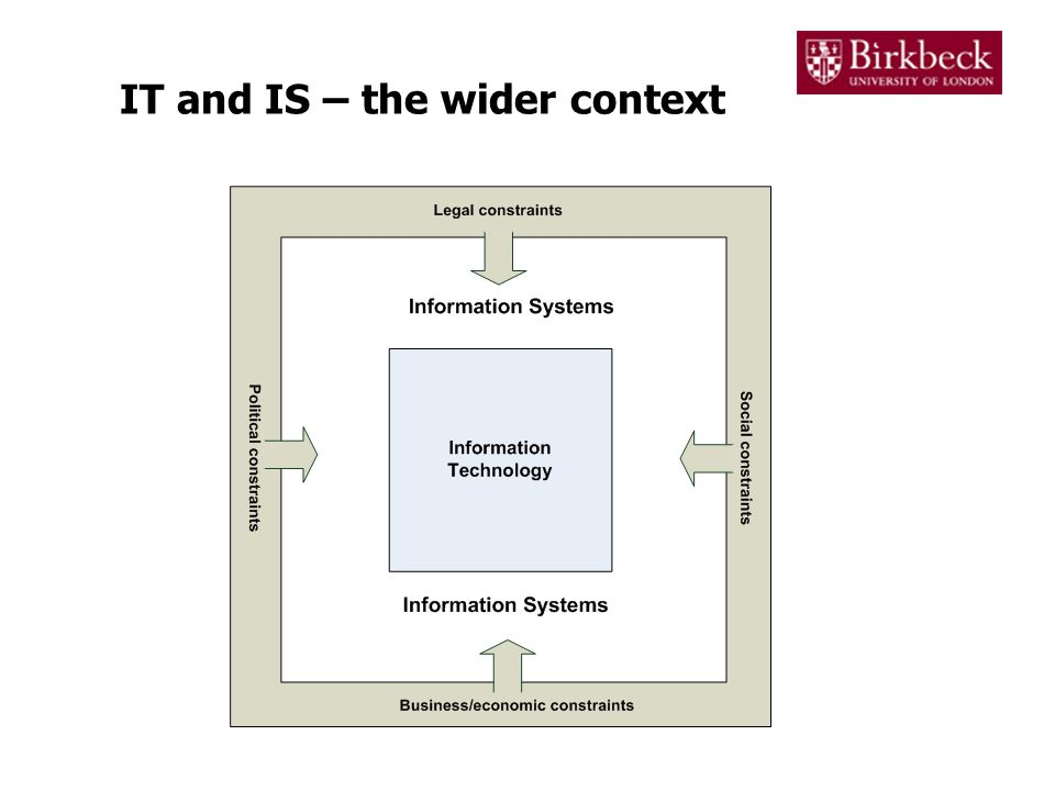 IT and IS – the wider context