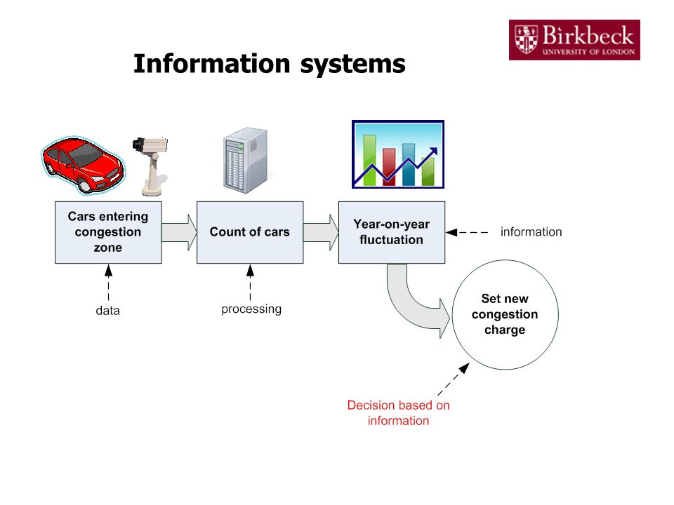 Types of information system Information systems work at different levels within an organization