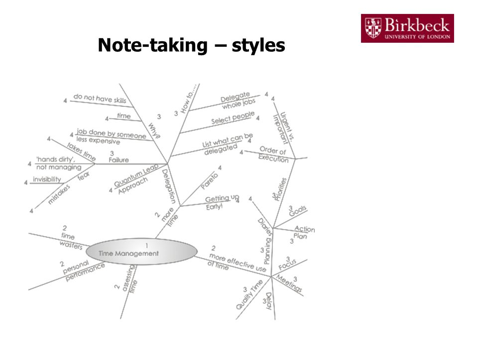 Note-taking – styles