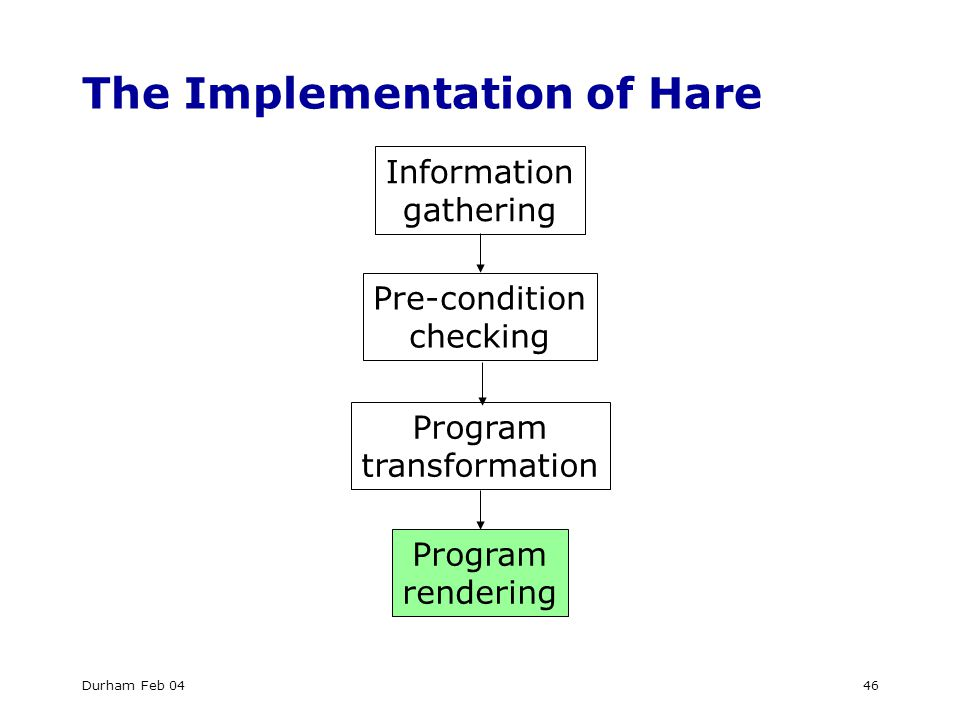 Durham Feb 0446 The Implementation of Hare Information gathering Pre-condition checking Program transformation Program rendering