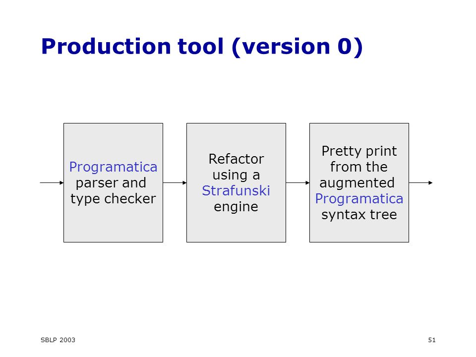 SBLP 200351 Production tool (version 0) Programatica parser and type checker Refactor using a Strafunski engine Pretty print from the augmented Programatica syntax tree