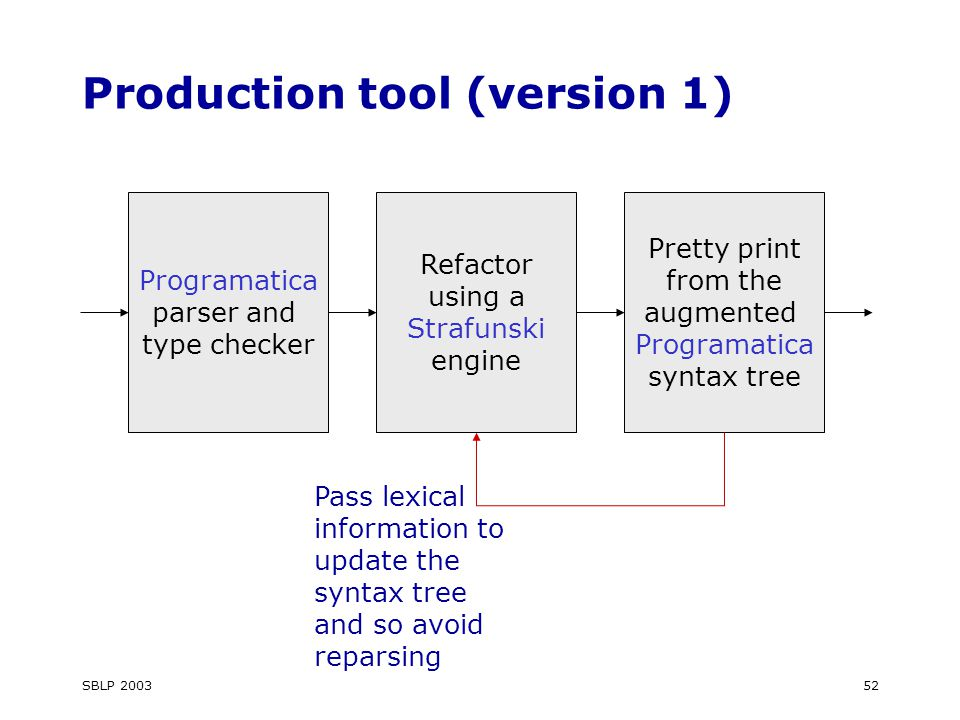 SBLP 200352 Production tool (version 1) Programatica parser and type checker Refactor using a Strafunski engine Pretty print from the augmented Programatica syntax tree Pass lexical information to update the syntax tree and so avoid reparsing