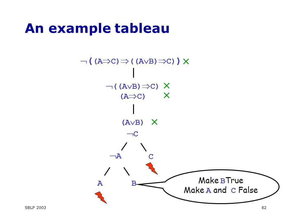 SBLP 200382 An example tableau  ( (A  C)  ((A  B)  C) )  ((A  B)  C) (A  C)  C AA  (A  B)  C   AB Make B True Make A and C False