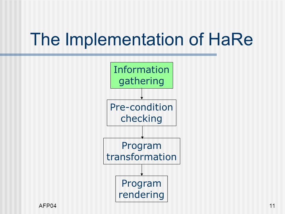 AFP0411 The Implementation of HaRe Information gathering Pre-condition checking Program transformation Program rendering