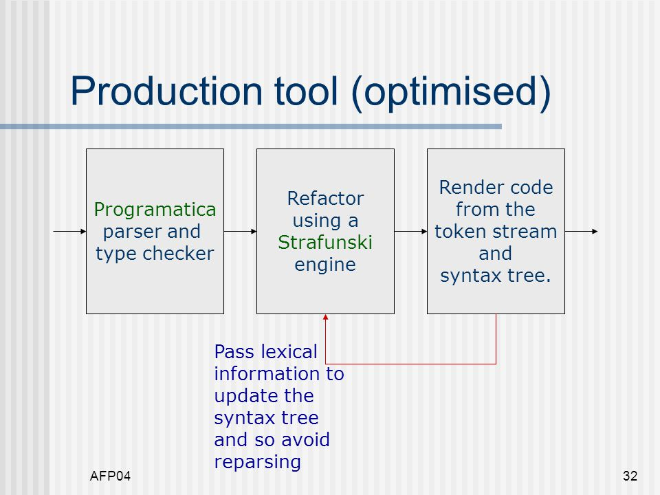 AFP0432 Production tool (optimised) Programatica parser and type checker Refactor using a Strafunski engine Render code from the token stream and syntax tree.
