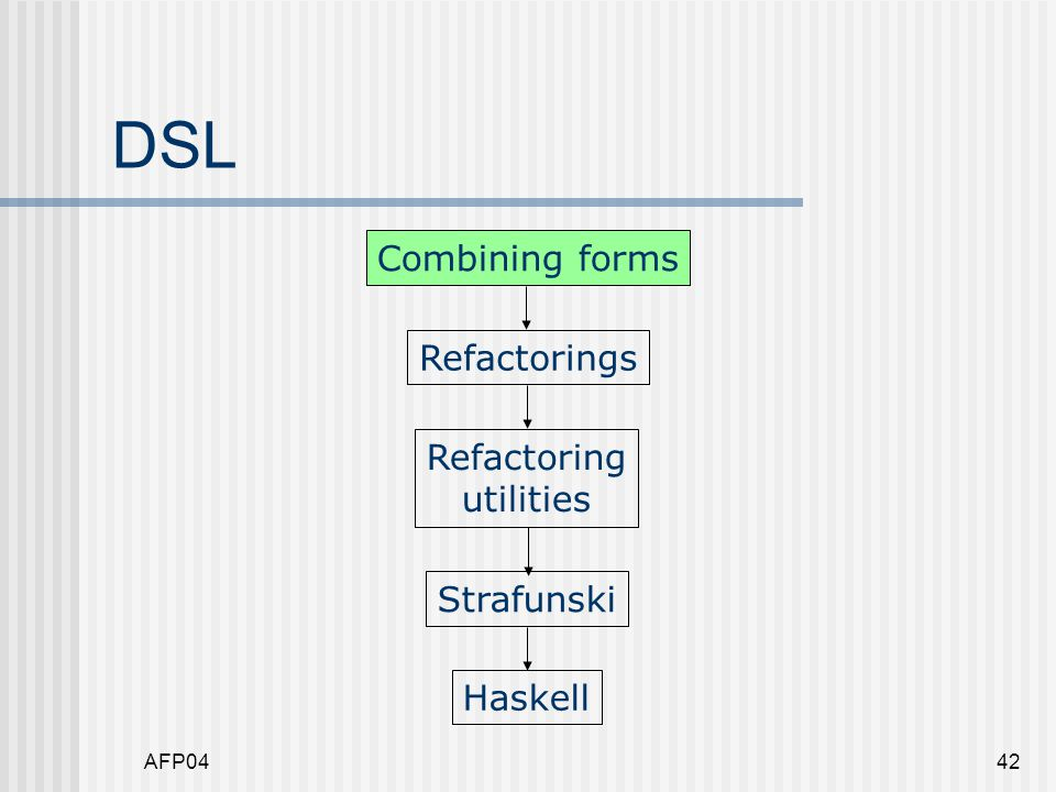 AFP0442 DSL Refactorings Refactoring utilities Strafunski Haskell Combining forms
