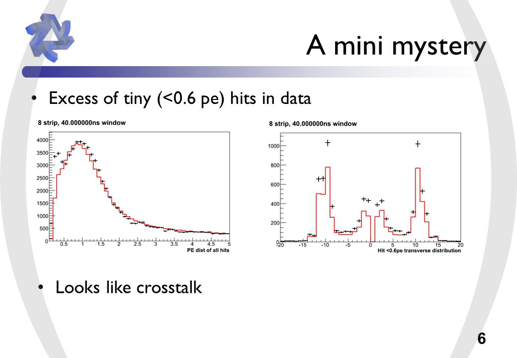 6 A mini mystery Excess of tiny (<0.6 pe) hits in data Looks like crosstalk